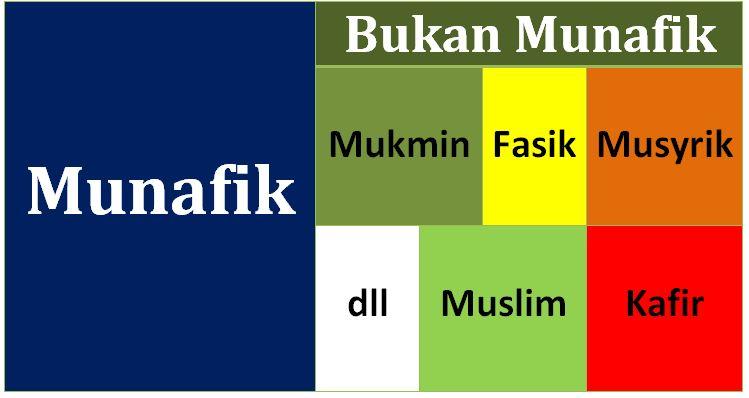 Logika  Munafik