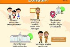 Positif dan Negatif Sistem Zonasi Penerimaan Siswa Baru